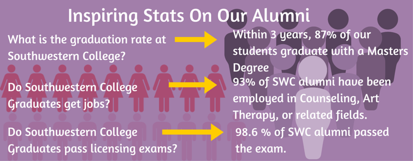 Inspiring Stats On Our  Alumni
