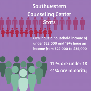 Southwestern-Counseling-Center-Stats